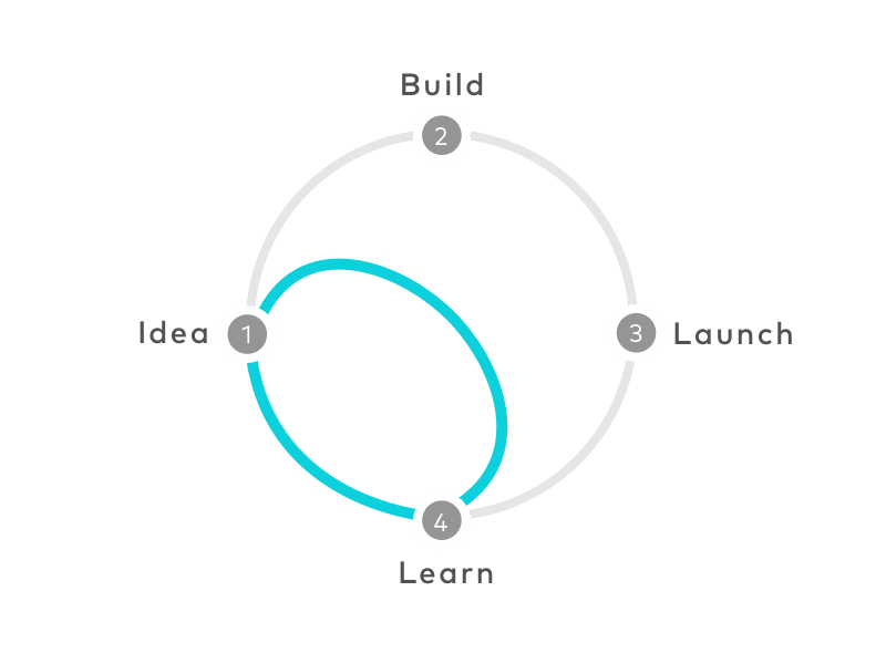 Digramme Design Sprint