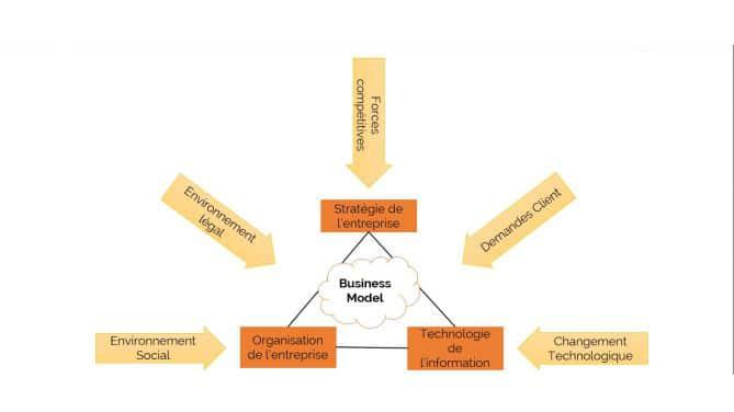 Place du Business Model dans l'entreprise